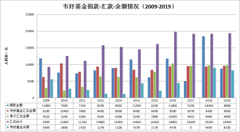 韦妤基金分析-柱状图-2020-1-11.png